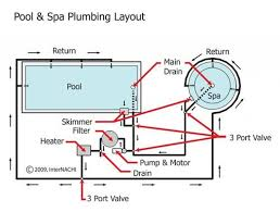 Swimming Pool Plumbing Design Proper Swimming Pool Mechanical ... Proper Swimming Pool Mechanical System Design And Plumbing For Why Toilets Are So Hard To Relocate Home Sewer Diagram 1992 Ford Explorer Stereo Wiring Bathroom Sink Pipe Replacement Under Make Your House Alternative Water Ready Cmhc Autocad Mep 2014 Creating A Youtube Plumbing System Trends 2017 2018 How To Install Pex Tubing And Manifold Diy Tips Process Flow Diagram Shapes Map Of Australia Best 25 Residential Ideas On Pinterest