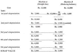 Sinking Fund Formula For Depreciation by How To Calculate Depreciation Of An Asset