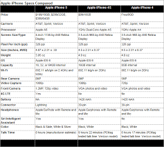 parison iPhone 5 vs iPhone 4S SellCell Blog