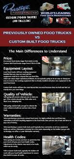 Infographic: Pre-Owned VS Custom Built Food Trucks   Prestige Custom ... Your Favorite Jacksonville Food Trucks Truck Finder Are You Doing These 7 Things To Maximize Your Food Truck Revenue Step Van Nice Sheet Metal Foodtruck Pinterest 20 Ft Ccession Nation The Images Collection Of Nationwide Used Taco Inside For Factory Supply Customize Color Size Equipment Mobile Fast Vehicle Inspection Program Los Angeles County Department Public Mobile Kitchenfood Trailer Sales 10 Most Popular Trucks In America Sale We Build And Vans Trailers