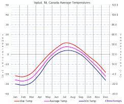 normal temperature range chart average temperatures in iqaluit nt canada temperature