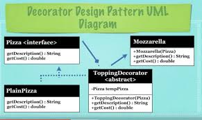 c decorator design pattern using the pizza exle stack overflow