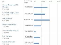 front desk manager salary 100 images office design front
