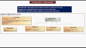Decorator Pattern Java 8 by Java Ee Strategy Design Pattern Implementation Sort