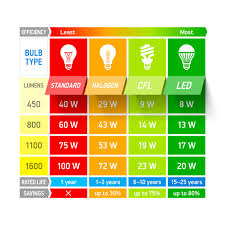 Induction Lamps Vs Led by Lumens Chart Lightbulb Efficiency Comparison Chart And Analysis