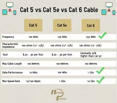 Cat5 Vs Cat5e Vs Cat6 Cables - Network Telecom Phonecom Pricing Features Reviews Comparison Of Alternatives 8x8 Virtual Office 15 Best Voip Providers For Business Provider Guide 2017 Solarwinds Vs Sevone Network Performance Monitors Compared Phone Systems Yealink Class Ip Telephone Services Gbaloutlook Ip Matrix Session Jayco Wiring Diagram How Much Cat5 Cat5e Cat6 Cables Telecom Call Flow Redesign Detailed Good And Bad Webex Gotomeeting A Conferencing Software Whats The Difference Between Pstn Why Should I Care