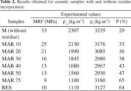 evaluation of the thermal comfort of ceramic floor tiles