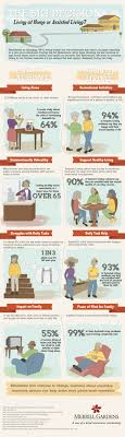 Assisted Living Versus Living at Home A Guide to Making an