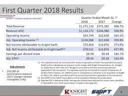 Knight-Swift Transportation Holdings Inc. 2018 Q1 - Results ... Us Truck Driver Pay Rising In Steps As Market Improves Truck Traing Companies Best 2018 Swift Trucking School Fresh Trucker Usa Backing Up Lesson That Pay For Cdl In Njflatbed Fake Ici Bank Trade Services Copy Message Delivers Some Sort Doug Andrus Scale Resource My Transportation Paycheck With 3277 Miles 2017 Youtube Knightswift Holdings Inc 2017 Q3 Results Pays Flat Bed Ripoff Report Swift Transportation Phoenix Az Complaint Review
