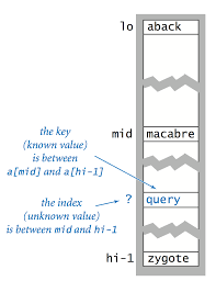 Java Math Ceil Int by Sorting And Searching