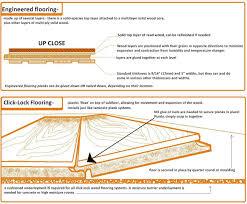 Floor Muffler Vs Cork Underlayment by Underlay For Engineered Hardwood Flooring U2013 Meze Blog