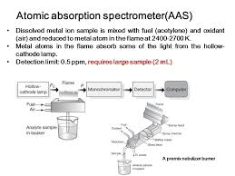 Hollow Cathode Lamp In Aas by Bioaccumulation Of Heavy Metals Analysis Of Toxic Metals Inorganic