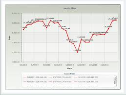 gold prices in india chart forex trading