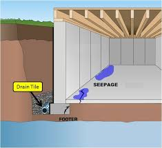 56 hydrostatic pressure basement walls page title vendermicasa org