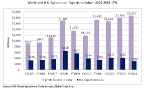 Bar Chart Comparing Agricultural Exports To Cuba By The US Verses Those Rest Of
