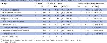 100 Itai Itai Itai 4 PDF Causes Of Death In Patients With Itai Disease