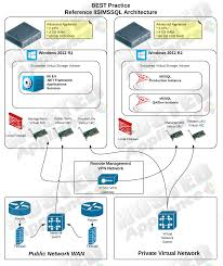 High Performance Hosted Solutions For Business | Hosted Appliance Bolehvpn Review Features And Benefits Of Using Service Tinjauan Ahli Pengguna Ccihostingcom Tahun 2017 How To Set Up A Vpn And Why You Should Ipsec Tunnelling Azure Resource Manager Citrix Cloud Hybrid Deployment Oh My Virtual Private Network Wikipedia High Performance Hosted Solutions For Business Appliance Connect To Vling Web Sver Hosting Services Canada Set Up Your Own With Macos Imore The Best Yet Affordable Web Hosting Services Farsaproducciones Setup Host Site Youtube Affordable Reseller