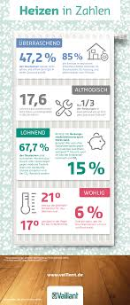 infografik heizen in zahlen 21 grad
