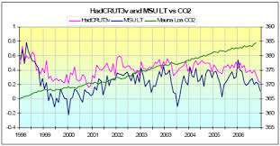 International U2013 Dead By Words by New Paper U2013 U201cabsence Of Correlation Between Temperature Changes