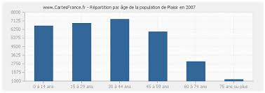 code postal de plaisir population plaisir statistique de plaisir 78370