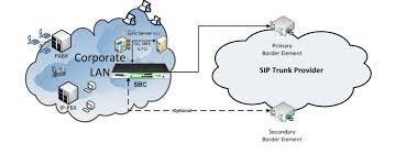 SONUS   PRIUS TECHNOLOGY Sip Trunking To The Vx900 Unadulrated Ndery Callacloud Cfiguration With Beronet Voip Gateway Gotrunk Manual Ip Pbx 3cx Sip Trunks Callbox Systems Sonus Sbc 12000 V611 Iot Skype For Business 2015 Pure Patent Us20070133525 System And Method Facilitating Testimonials Asteriskhome Handbook Wiki Chapter 2 Voipinfoorg Providers Uk Be A Provider Complete Solution Reviews Of 2017 2018 At Review Centre Routing Is Fun Terminal Interactive