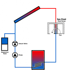 Frost Free Faucet Wont Turn On by Sun Frost Blog