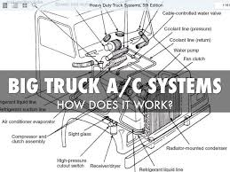Big Truck Ac Systems By Freddie Garcia Amazoncom Mindtap Diesel Technology For Bennetts Mediumheavy Semi Truck Seats In Accsories Minimizer Hot Shot Trucks Ram Sale In Winston Salem Nc North Point Wikipedia Parts Of A Diagram Truckfreightercom Daimler Announces Automated Rd Center Equipment Trucking Info 2018 Chevrolet Silverado 3500hd Heavyduty Canada 2016 Sierra 2500hd Pickup Gmc Western Star 6900 Light Medium Heavy Duty Cranes Evansville In Elpers Allnew Duramax 66l Is Our Most Powerful Ever 3500 Top Speed