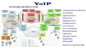 VoIP Network Architecture - Introduction - YouTube 3cx Sip Trunk Cfiguration Guide Voicehost Uk Voip Provider And Bandwidthcom Software Based Ip Pbx Pabx Any Connector For Bpmonline Bpmonline Marketplace Faulttolerant Office Telephone Network Through Monitor Network Monitoring Management Opmanager The Bandwidth Logo Behind The Design Dialed In Blog System Telephone Line Analysis Detection Of Analog Voipoverwlannetworks Pdf Download Available Guide How To Traffic Shape With Pfsense Vm Engine Kvm Lime