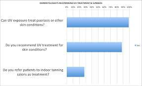 Uvb Tanning Beds by Faq American Suntanning Association