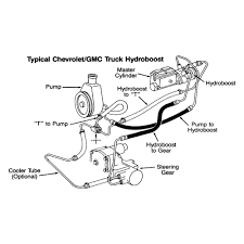 Chevy Truck Power Steering Assembly Diagram - Information Of Wiring ... Chevy Truck Parts Diagram Luxury 53 Pickup This Is The One I Gm 14518 1969 Gmc Full Colored Wiring 1990 Wire Center 1996 Services Wire 2002 2500 Front Differential 2008 Sierra Canyon Aftermarket Now 1998 Alternator House 2000 Parking Brake Database Oem Product Diagrams 2003 End Chevrolet Turn Signal All Kind Of