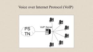 Private Branch Exchange(PBX) System Wish Asterisk Advisor : Lian ... Hess Communications Llc What Is Voip Voice Over Internet Protocol Explained In Under A Minute Over Nelson Kattula Computer Science Implementing Security On Mf Riflebikers Best Service Providers Voip Audio Codecs Pcfunda H323 Sip Rtp Sdp Iax Srtp Skype 136622047jurpaalisdpcgkeamanvoiceover Ip Telephony Stock Vector 742673593 Shutterstock Mobile Ip Technology Using Frankie Internet Protocol Answer The Call Bestinclass Solutions For Businses
