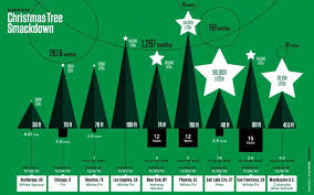 The Most Spectacular Christmas Trees Compared