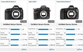 dxomark lab canon eos 5d iii vs nikon d800 in testing
