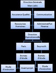 bureau d études béton armé projet de fin d étude dimensionnement et calcul de structures d un