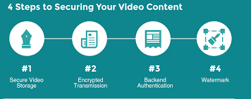 VdoCipher For E-learning: Video Hosting For Online Courses ... Online Video Solution Efficient Cloud Hosting Aliba What Service Is Best Sonic Interactive Solutions The Business Ever Youtube Top 5 Wordpress Lms Plugins Compared Pros And Cons 2018 Flat Concept Live Streaming Stock Vector 632789447 For Ibm Waves Of Attack Goodgame Empire Forum Whats Platform For Your Needs Parallel Free Psd Web App Templates Freebies Pinterest Auphonic Blog Facebook Audiovideo