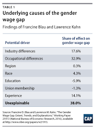 Glass Ceiling Salary Canada by International Approaches To Closing The Gender Wage Gap Center