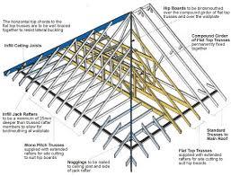 Jack Ceiling Joist Definition by Roof Girder Definition U0026 Sc 1 St Oldtimer Speaks Out Wordpress Com