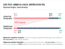 Bed Stuy Gentrification by Airbnb As A Racial Gentrification Tool Brooklyn Deep