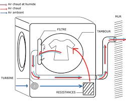 le produit du mois une sécheuse thermopompe sans conduit de