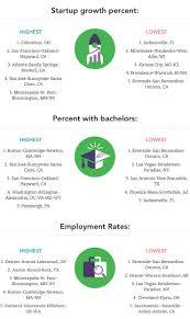 2018 Top 10 US Cities For Entrepreneurs & Start-Ups | Business.org
