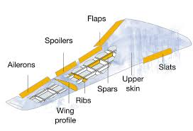 100 Parts Of A Plane Wing Of The Future Company Irbus
