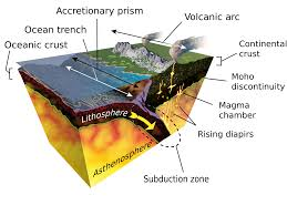 Sea Floor Spreading Animation Download by Subduction Wikipedia