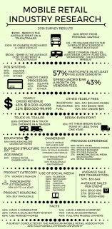 American Mobile Retail Association: Resources