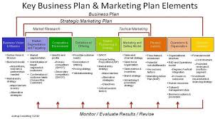 Key Business Plan Marketing Elements