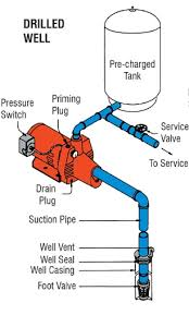 Plumbing Correct Setup For Pressure Pump Home Improvement with