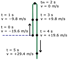 Velocities Of Object Projected Upward At Different Times