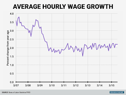 Truck Driver Wages Surging - Business Insider Average Pay For Truck Drivers Best Image Kusaboshicom Us Trucking Companies Deliver Sales Profit Gains Wage Difference Illinois Is A Hub For Whitecollar Jobs But Blue Jobs Are In High Demand Ashevillejobscom Now Hiring Pros And Cons Of Starting Career As Driver How Much Does Oversize Trucking Pay The Future Uberatg Medium Pin By Nkbj Infonet Llc On Thank You Pro Pinterest Oil Field Truck Drivers Salaries Rising 2018 Not Fast Enough Is The Answer To All Issues Ask Trucker
