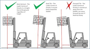 How To Determine Load Center Distance For Forklifts: 6 Steps Forkfttrucklony187scoutclipart Which Came First The Pallet Or Forklift Driver Traing Raymond Reach Truck Stand Up Mounted Forklifts Palfinger Small Trucks From Welfaux What Is A Lift Materials Handling Definition Crown New Zealand Latest Van Wrap With Advanced Color Management Prting Lithium Ion Vs Lead Acid Batteries In Altus Faq Materials Handling Equipment Cat Mitsubishi