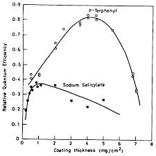 Sodium Vapor Lamp Pdf by Osa Vacuum Ultraviolet Scintillators Sodium Salicylate And P