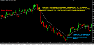 100 Ema 10 20 EMA Bounce Forex Trading Strategy